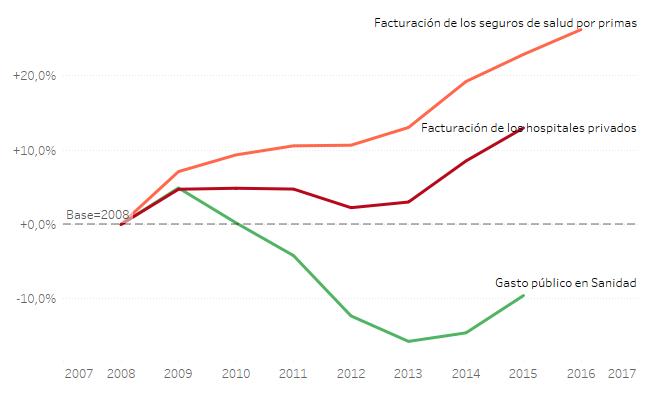 Fuente: Ministerio de Economía, MSSSI y Fundación IDIS eldiario.es